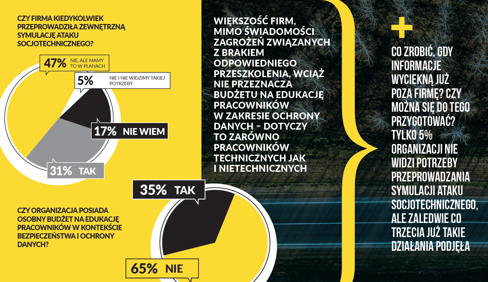 Digital Excellence & CIONET Poland - Security Excellence Report - co zrobic jak informacje wyciekna poza firme Security Excellence 2019